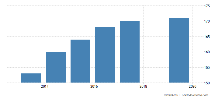 sudan ease of doing business index 1 most business friendly regulations wb data