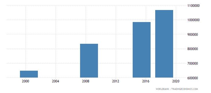 sudan elderly illiterate population 65 years both sexes number wb data