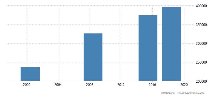 sudan elderly illiterate population 65 years male number wb data