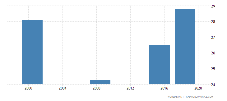 sudan elderly literacy rate population 65 years both sexes percent wb data