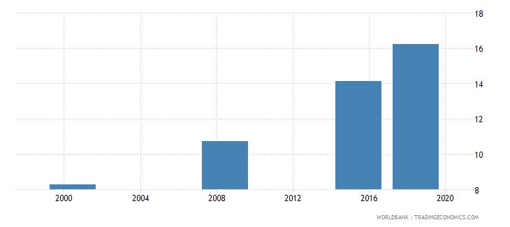 sudan elderly literacy rate population 65 years female percent wb data