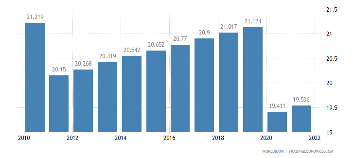 sudan employment to population ratio 15 plus  female percent wb data