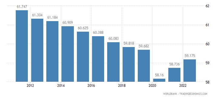 sudan employment to population ratio 15 plus  male percent wb data
