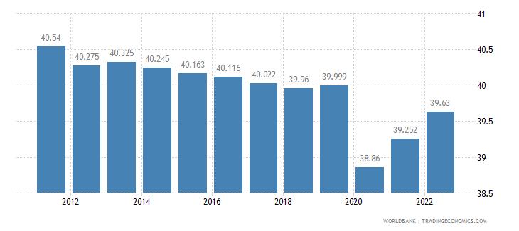sudan employment to population ratio 15 plus  total percent wb data