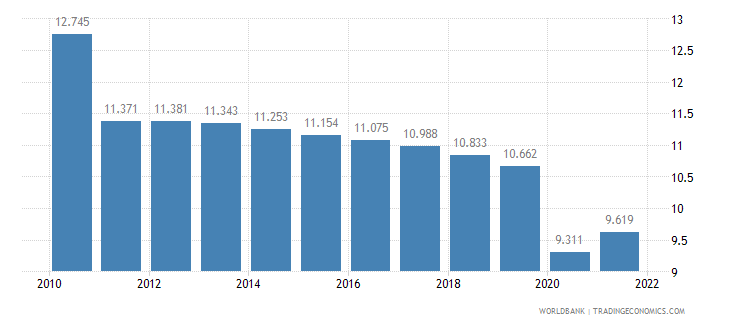 sudan employment to population ratio ages 15 24 female percent wb data