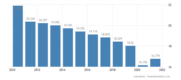 sudan employment to population ratio ages 15 24 total percent wb data