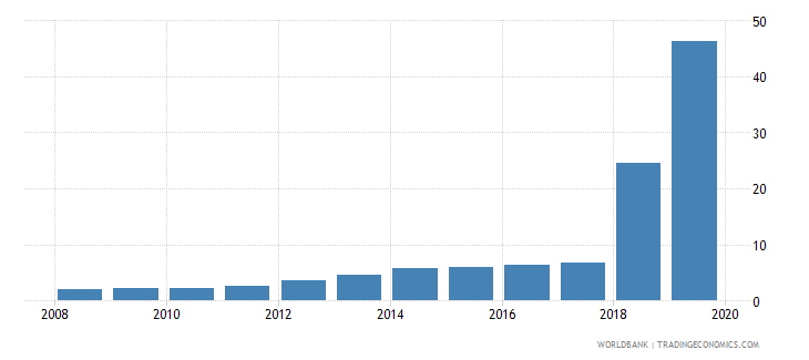 sudan exchange rate old lcu per usd extended forward period average wb data