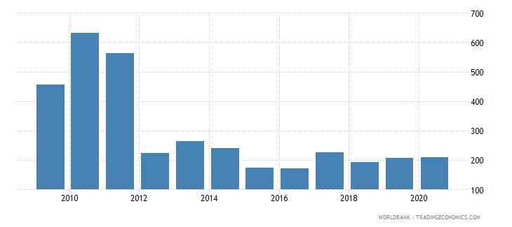 sudan export value index 2000  100 wb data