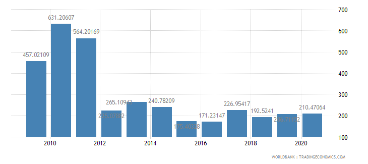 sudan export value index 2000  100 wb data