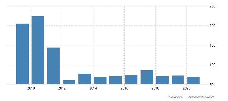 sudan export volume index 2000  100 wb data