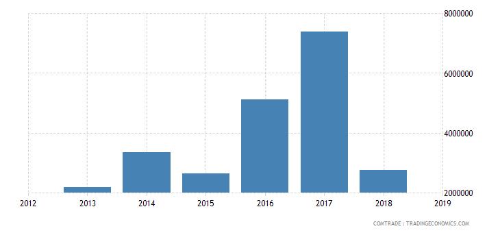 sudan exports aluminum