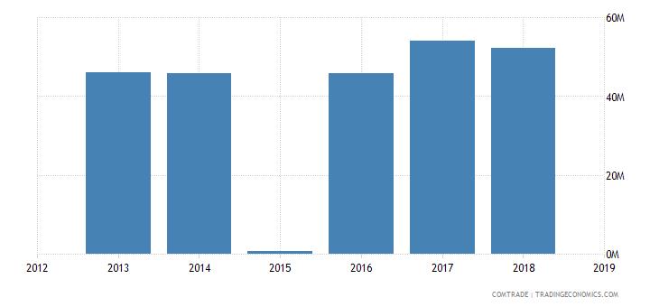 sudan exports france