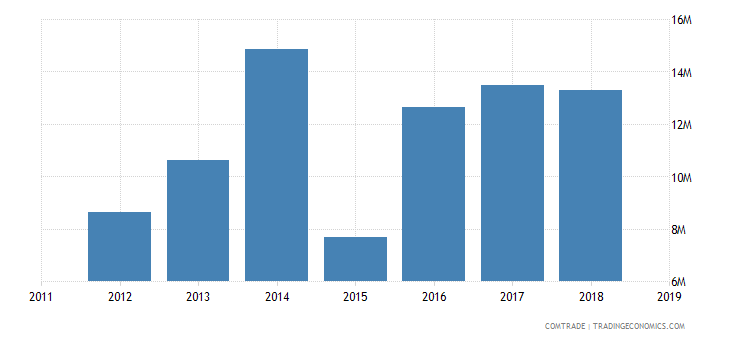 sudan exports germany