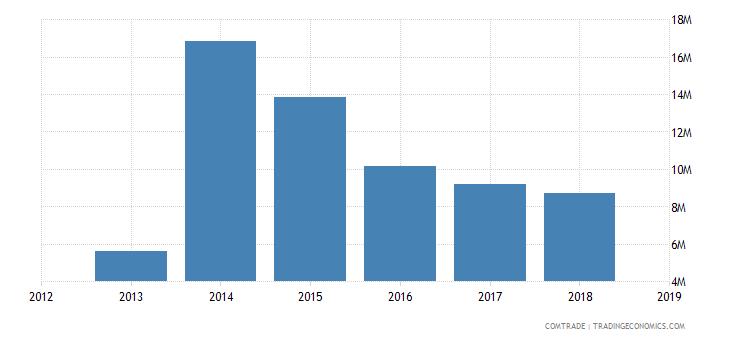 sudan exports greece
