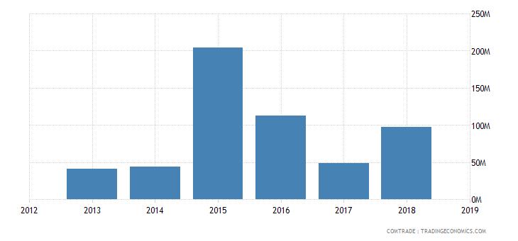 sudan exports india