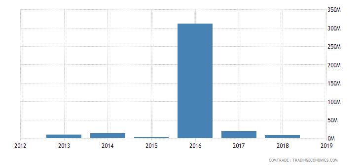 sudan exports italy