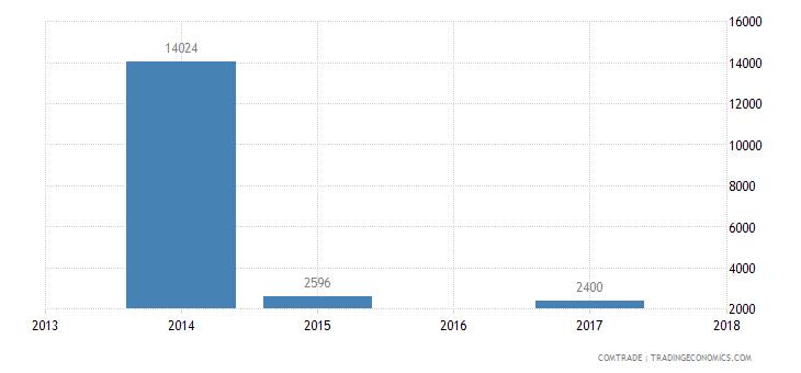 sudan exports jordan iron steel