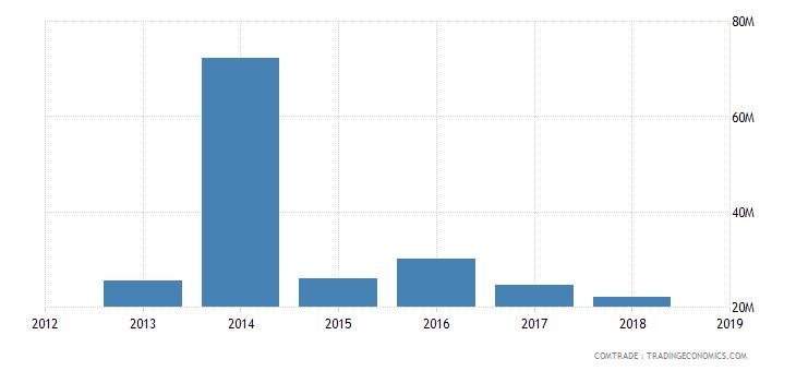 sudan exports jordan