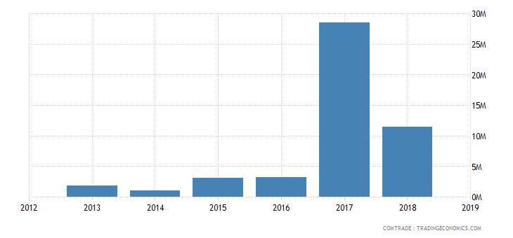 sudan exports kenya