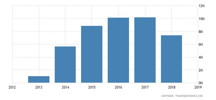 sudan exports lead