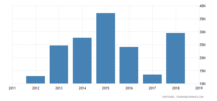 sudan exports lebanon