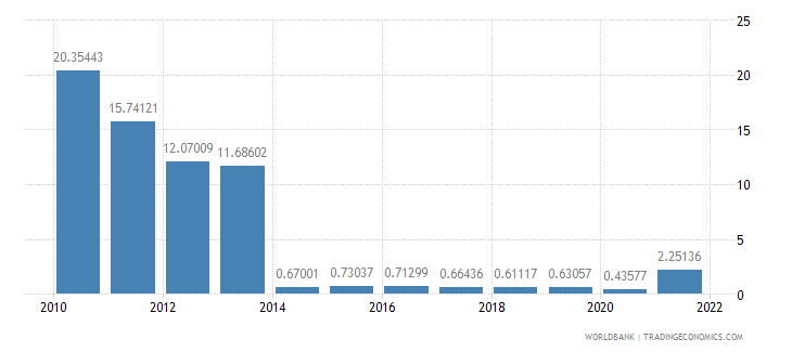 sudan exports of goods and services percent of gdp wb data