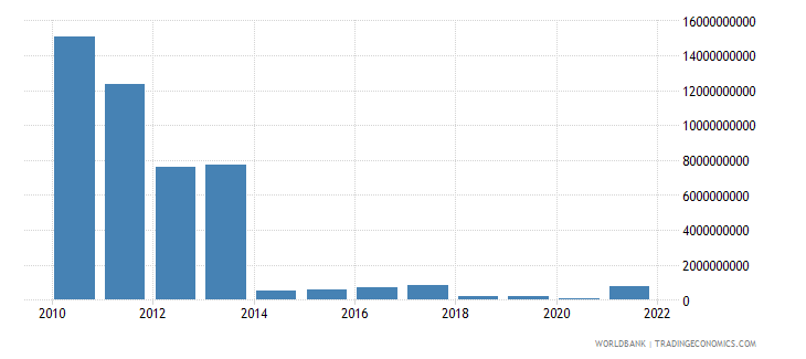 sudan exports of goods and services us dollar wb data