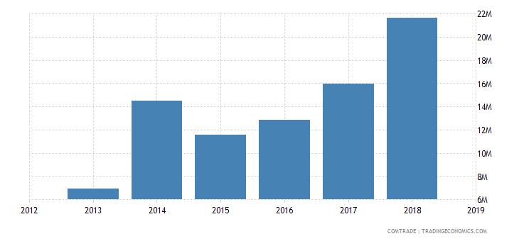 sudan exports syria