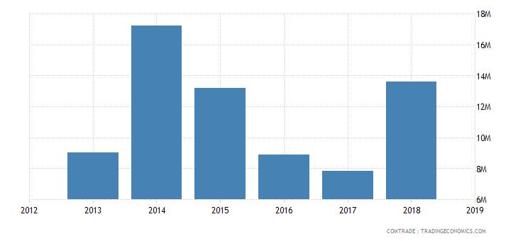 sudan exports tunisia