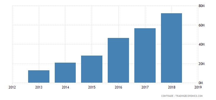 sudan exports turkey