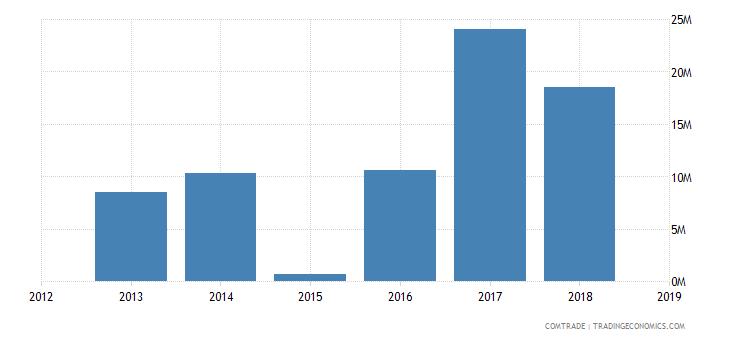 sudan exports united states