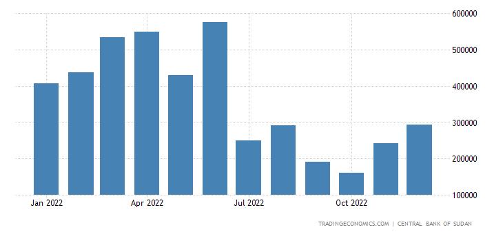 Sudan Exports | 2019 | Data | Chart | Calendar | Forecast | News
