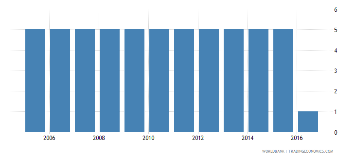 sudan extent of director liability index 0 to 10 wb data
