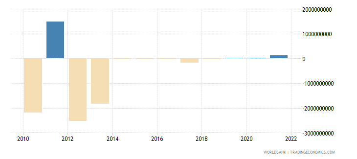 sudan external balance on goods and services us dollar wb data