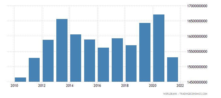 sudan external debt stocks long term dod us dollar wb data