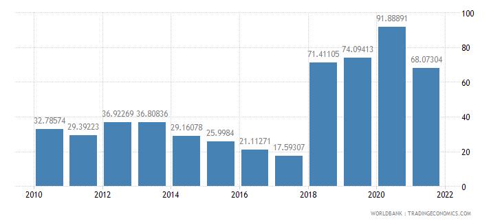 sudan external debt stocks percent of gni wb data