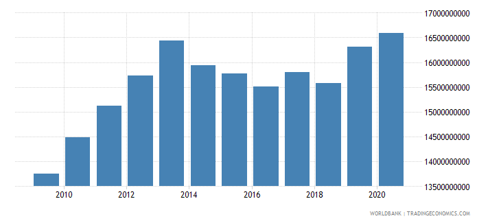 sudan external debt stocks public and publicly guaranteed ppg dod us dollar wb data