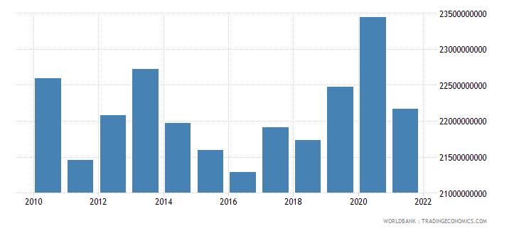 sudan external debt stocks total dod us dollar wb data