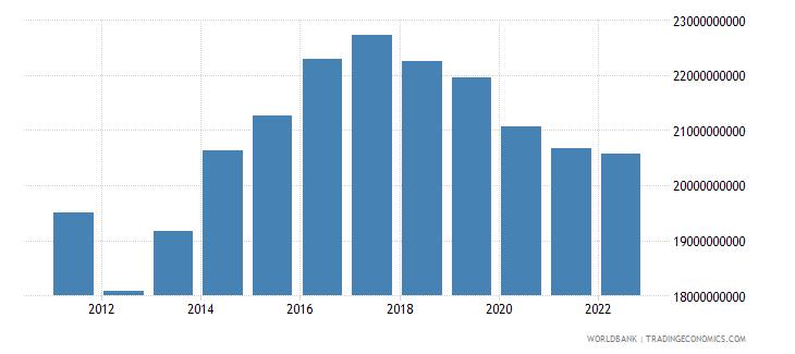 sudan final consumption expenditure constant lcu wb data