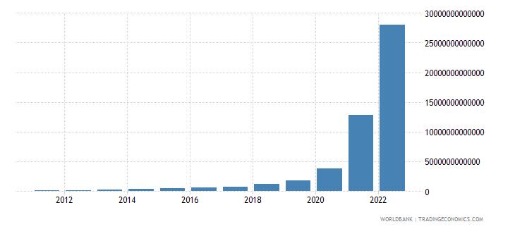sudan final consumption expenditure current lcu wb data