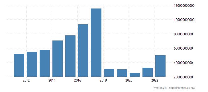 sudan final consumption expenditure us dollar wb data