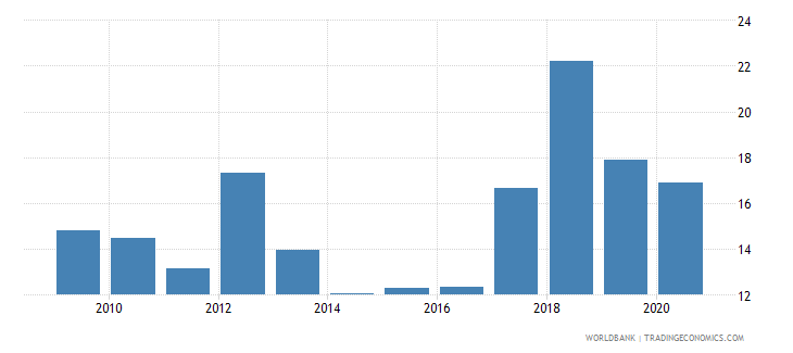 sudan financial system deposits to gdp percent wb data