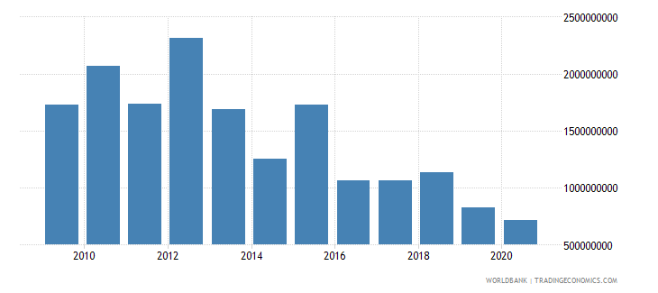 sudan foreign direct investment net inflows bop us dollar wb data