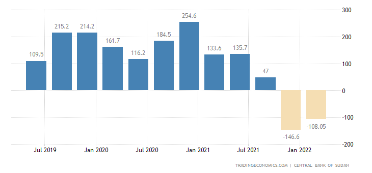 Sudan Foreign Direct Investment - Net Inflows