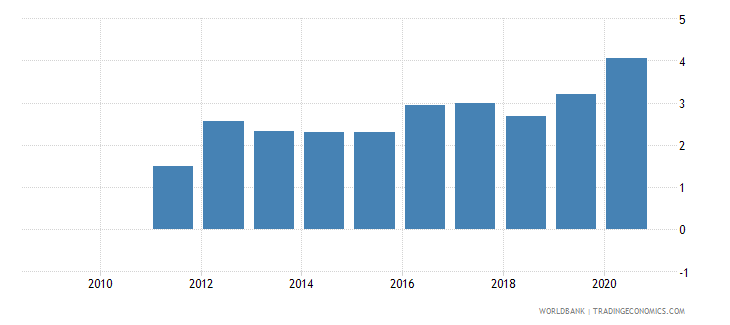 sudan forest rents percent of gdp wb data