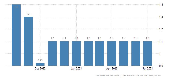 Sudan Gasoline Prices