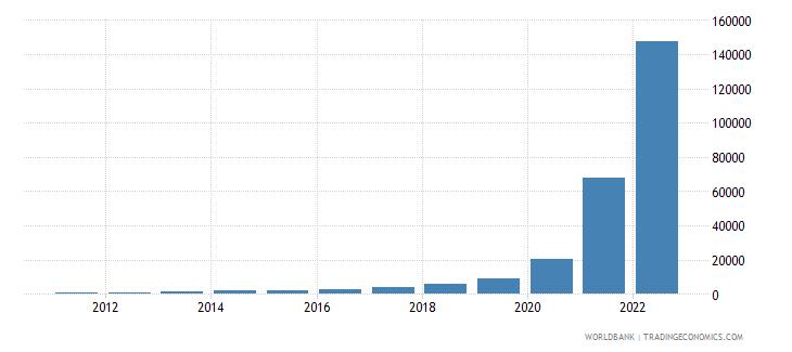 sudan gdp deflator base year varies by country wb data