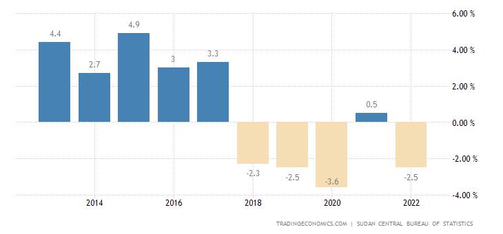 sudan gdp annual growth rate 2019 data chart calendar forecast