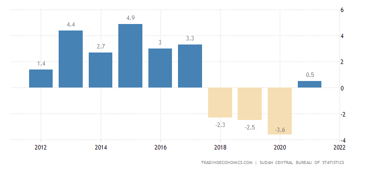 Sudan GDP Annual Growth Rate
