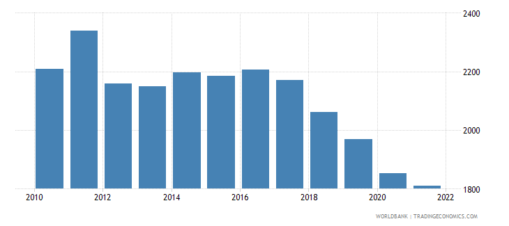 sudan gdp per capita constant 2000 us dollar wb data